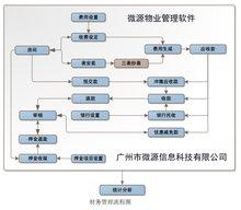 物业管理系统财务流程图