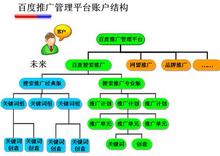 百度网站推广_百度推广_360百科