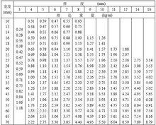 扁钢重量表图册