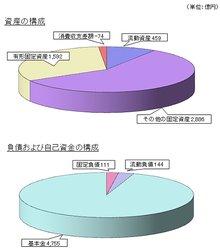 帝京大学2009年度资产构成图