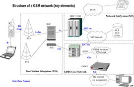 全球移动通信系统