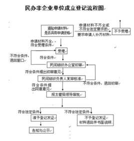 民办非企业单位登记管理暂行条例