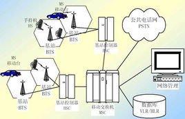 移动通信系统