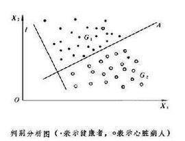 多元统计分析