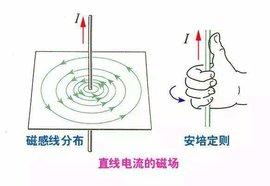 磁感应强度