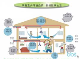 室内空气质量