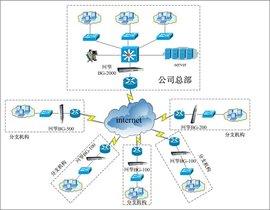 网络流量控制