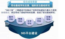 985工程优势学科创新平台