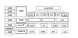TCP/IP参考模型