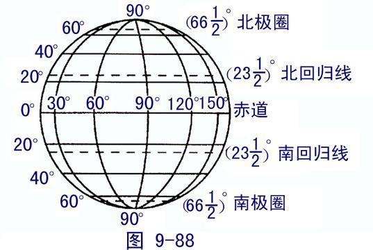 地球仪经纬度_地球经纬度_360百科
