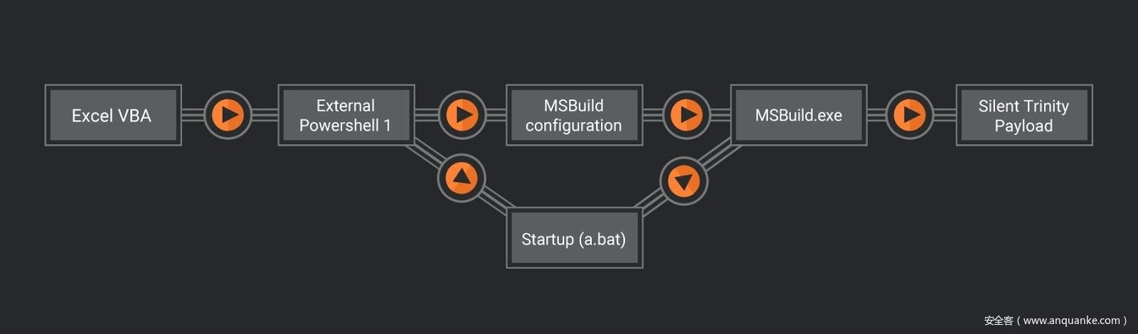 在xp的安全评测中_MSBuild在渗透测试中的应用 - 安全客,安全资讯平台