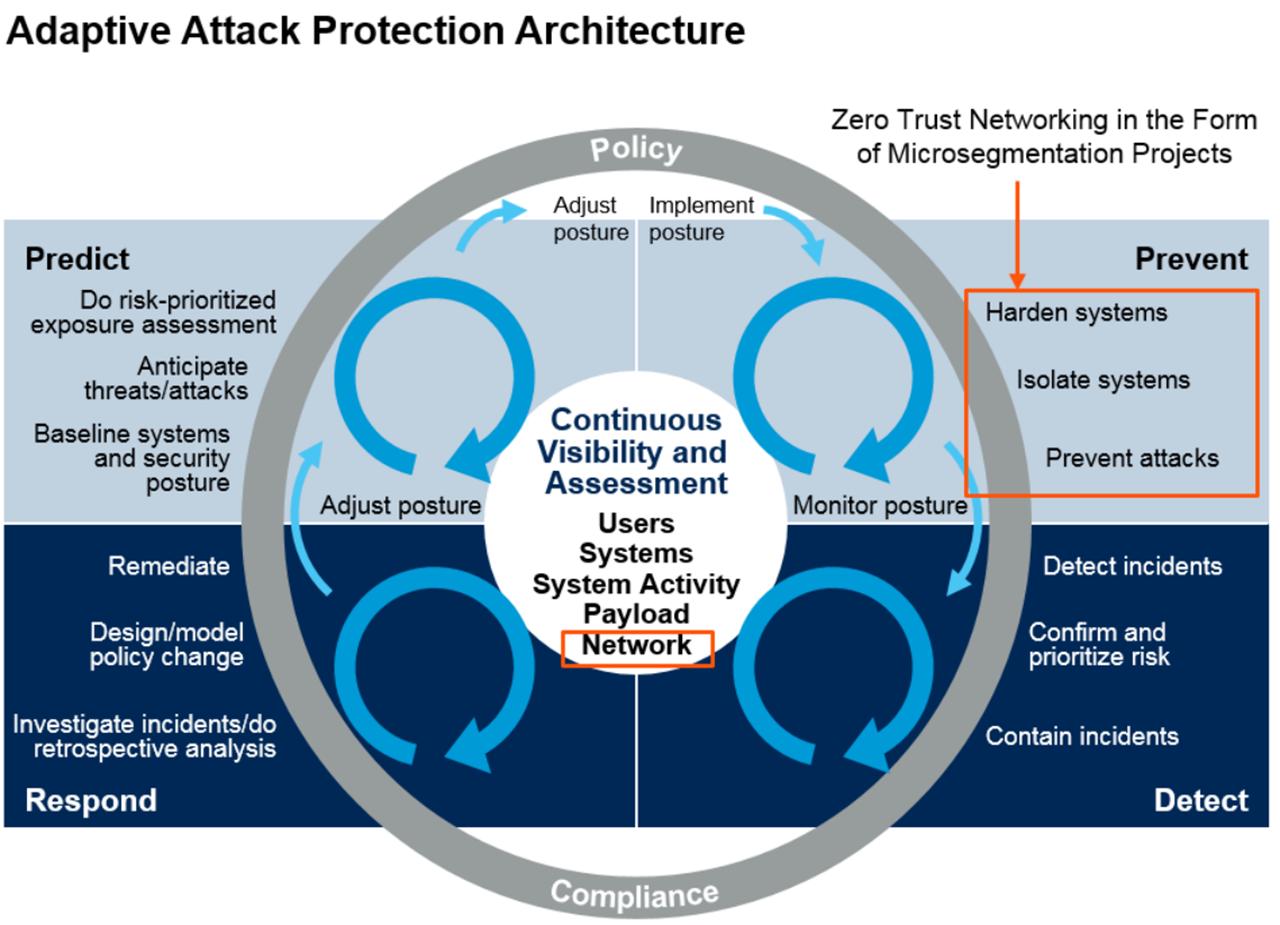 细述最具影响力的三大安全架构:零信任、ATT&CK、自适应安全