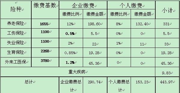 药店管理制度_城镇职工基本医疗保险制度_360百科