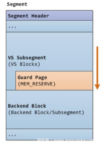 Guard Page