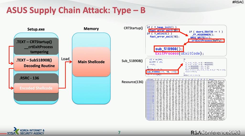RSAC-2020随笔 — 供应链安全
