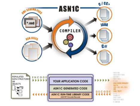 安全公告:ASN.1编码中存在堆内存崩溃漏洞