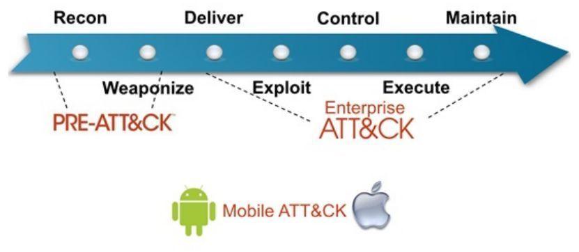 一文看懂ATT&CK框架以及使用场景实例