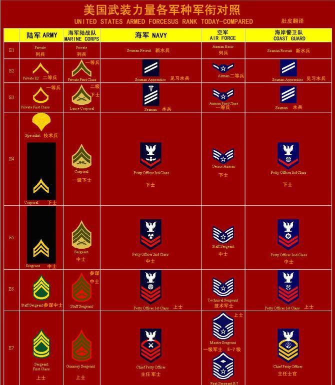 階級 軍隊 軍隊階級ピラミッドを有名な映画キャラ別で解説してみた