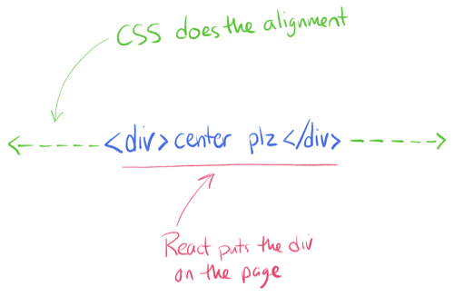 CSS is for positioning and alignment. React only puts elements on the page.