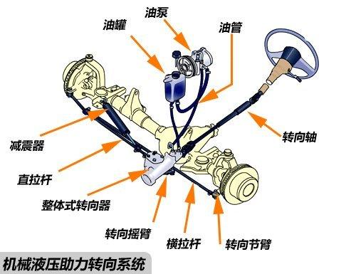 电动助力转向器论+�_助力转向_360百科